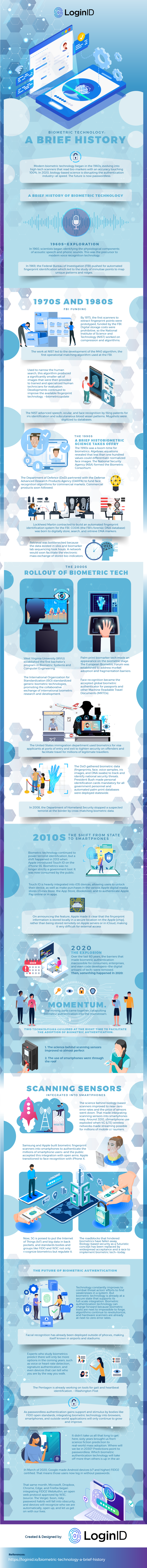 Biometric Technology a brief history- JIAIJA23DA